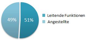 Teilnehmeranalyse_Positionen