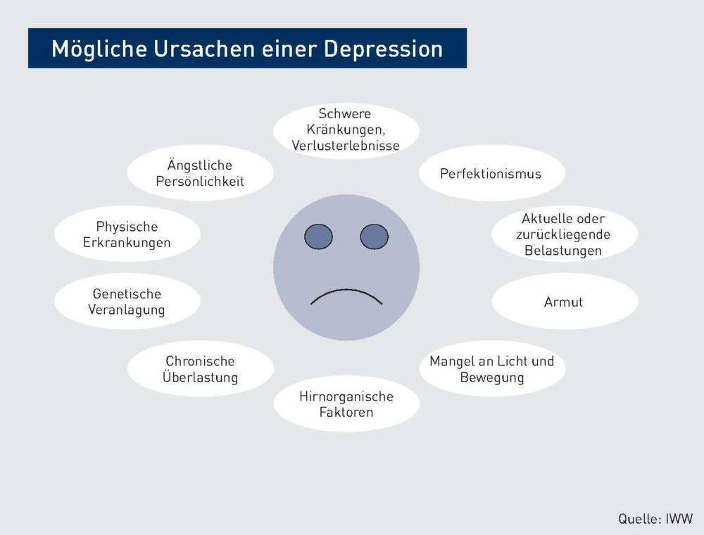 depression gewichtsverlust symptome