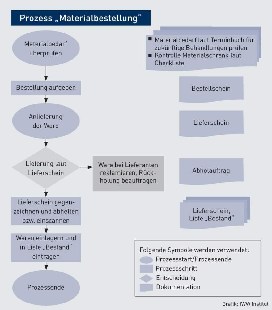 Wunderbar Flussdiagramm Vorlagen Zeitgenössisch - Bilder für das ...