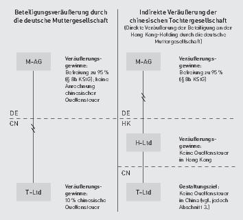 Aufgaben der Unternehmensführung. Zu den typischen Hauptführungsaufgaben des Managements gehören: die strategische Unternehmensplanung; Festlegung der langfristigen Rahmenkonzeption für die strategischen Geschäftsfelder.
