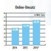 Der Online-Umsatz steigt weiter.