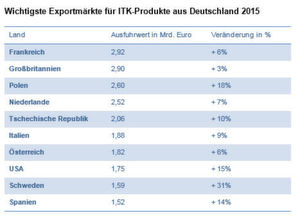 Das einzige nichteuropäische Land unter den zehn wichtigsten Exportnationen sind die USA, in die Waren im Wert von 1,75 Milliarden Euro ausgeführt wurden. Das ist ein deutlicher Anstieg um 15 Prozent verglichen mit dem Vorjahreszeitraum.