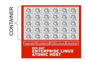 Red Hat Enterprise Linux 7 Atomic Host wurde speziell für Linux-Container entwickelt und enthält nur die Betriebssystemkomponenten, die für den Betrieb von Container-Applikationen benötigt werden.