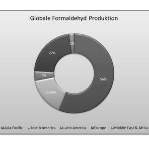 Globale Formaldehyd-Produktion