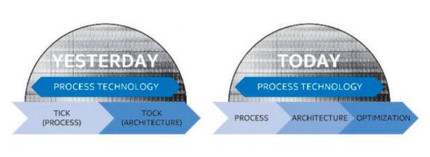 """Von """"Tick-Tock"""" zu """"Process-Architecture-Optimization"""": Da die Fortschritte in der Fertigungstechnik langsamer ausfallen als geplant, stellt Intel künftige Prozessorentwicklungen von einem zwei- auf einen dreistufigen Zyklus um."""