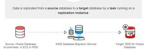 Datenbanken wandern in die Amazon-Cloud
