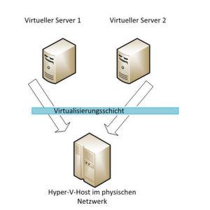 10 Hyper-V Best Practices für kleine Unternehmen