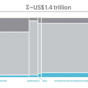 The Next Industrial Revolution: Digitalisation Offer $1.4 Tillion Added Value in 2030