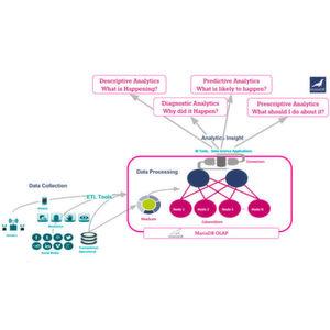 Schnelle Speicher-Engine für Big-Data-Analysen