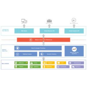 Sinequa verfügt in Version 10 über Machine-Learning-Fähigkeiten.