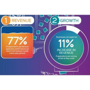 Smarte Unternehmen maximieren die App-Performance