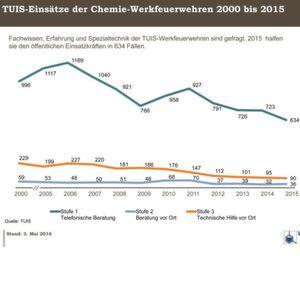 Tuis-Einsatzstatistik offenbart Hilfeleistung von Chemie-Feuerwehren