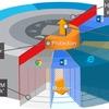 Unterschied Micro-Virtualisierung und Sandboxing