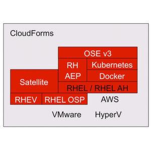 Linux, Docker & Kubernetes fördern OpenStack