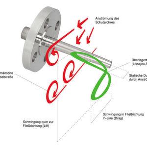 Schutzrohr-Berechnung nach neuestem ASME-Standard