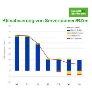 Ohne alternative Kältemittel kein Einhalten der Klimaziele