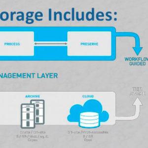 Unternehmensanwendungen mit Cloud-Diensten verknüpfen