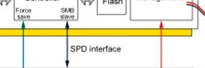 NVDIMMS beschleunigen die Server-Spiegelung