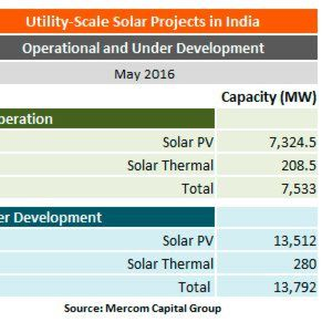 A Renewable is the Fastest Growing Energy Source in India