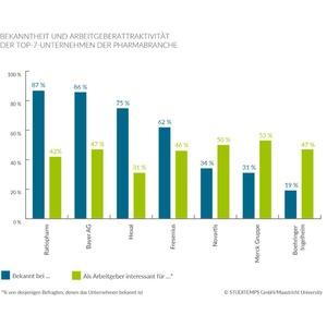 Attraktivität der Pharmaindustrie hinkt im Branchenvergleich hinterher