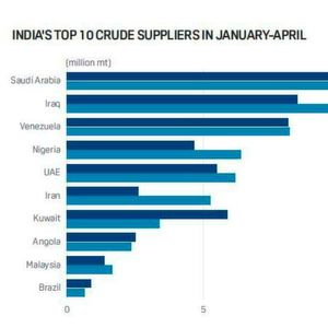 Saudi Arabia Back as India's Top Crude Supplier – Takes Pole Position From Iraq