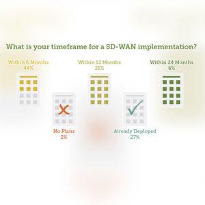 Herstellerstudie sieht SD-WAN im Kommen
