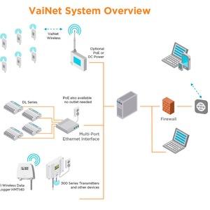 Monitoring System erreicht hohe Funkreichweite in Pharma-Umgebungen