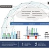 From Device Level to Cloud Computing: This is How the IIoT Strategy Takes Shape