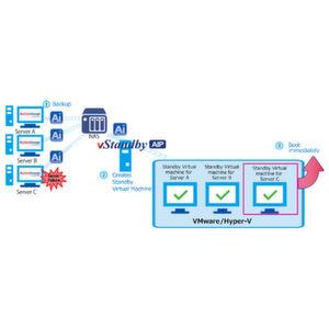 Netjapan veröffentlicht vStandby AIP 5.1