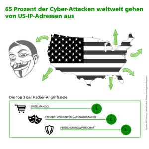 Zwei Drittel aller Cyber-Attacken von US-IP-Adressen