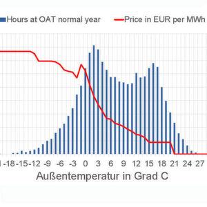 Die Energie in deutschen Datacenter verpufft zu 100%