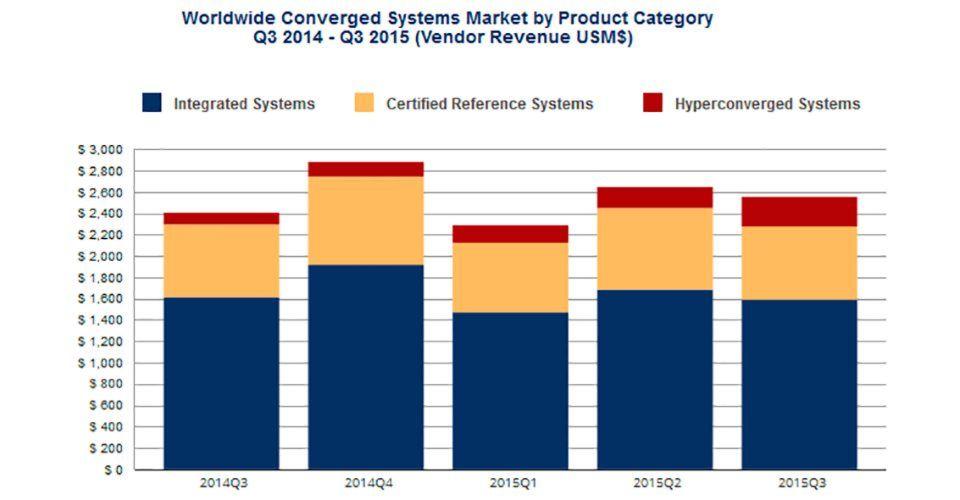Laut IDC ist der Absatz von hyperkonvergenten Systemen im dritten Quartal 2015 um 155,3 Prozent gestiegen.