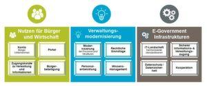 Schleswig-Holstein: Umsetzung der eGovernment-Strategie beschlossen