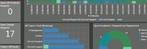 Cherwell Software, The New Kid in ITSM-Block