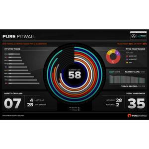 Pure Storage bringt Analytics für Formel-1-Zuschauer