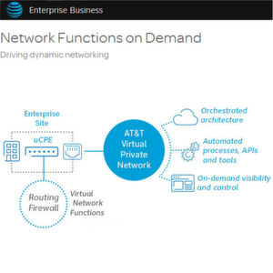 AT&T startet Network Functions on Demand