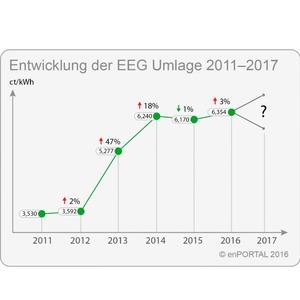 EEG-Umlage bei Wirtschaftsplanung der Stromkosten berücksichtigen