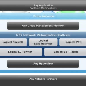 Virtuelle Netzwerke mit VMware NSX