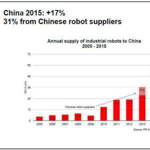 China will bis 2020 ganz oben in der weltweiten Roboter-Liga einen Platz
