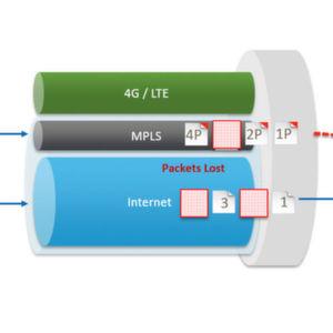 SD-WAN vs. MPLS
