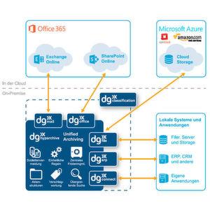 Archivierungsinfrastruktur für hybride Cloud-Ansätze