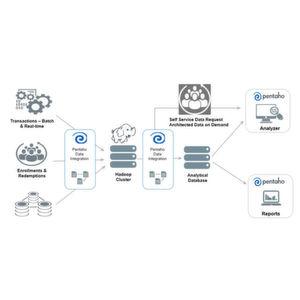 Big-Data-Analysen auf Knopfdruck