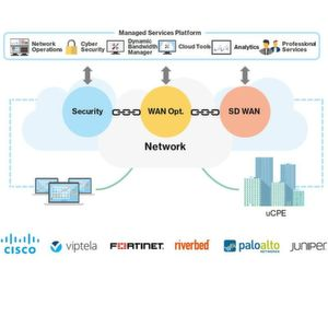 Virtualisierte Dienste für das Netzwerk