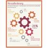 Wie Industriemanager Industrie 4.0 sehen