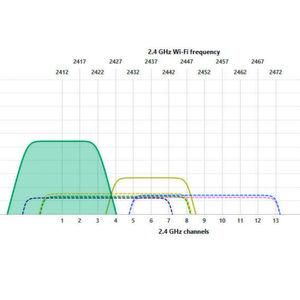 WLAN-Netzwerke optimal planen und bereitstellen