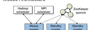 Apache Mesos erreicht die Version 1.0