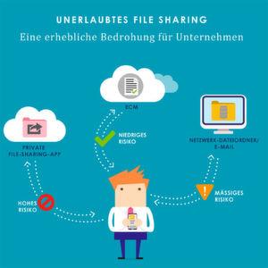 Die Risiken von unkontrolliertem File Sharing