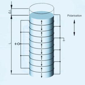 Piezoelektrische Antriebselemente für Mikrodosierpumpen