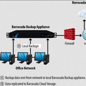 Die ganze Bandbreite moderner Datensicherung in einem Paket