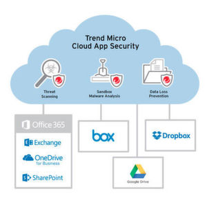 Datenschutz für Cloud-Speicher und Office 365